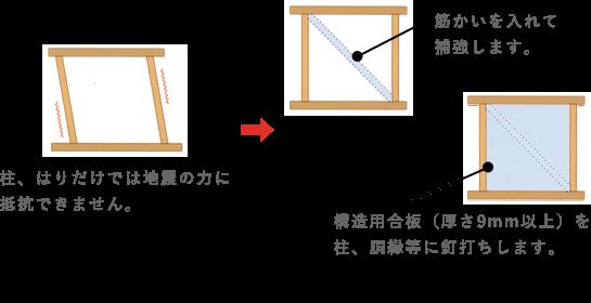 柱、はりだけでは地震の力に抵抗できません。筋かいを入れて補強します。構造用合板(厚さ9mm以上)を柱、胴縁等に釘打ちします。