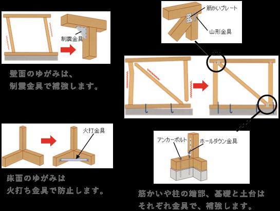 壁面のゆがみは、制震金具で補強します。床面のゆがみは火打ち金具で防止します。筋かいや柱の端部、基礎と土台はそれぞれ金具で、補強します。